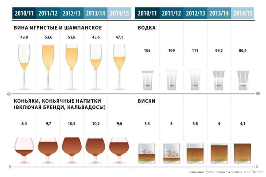 Сколько градусов в ликере: процент алкоголя в бейлиз и других видах напитка, как измерить и от чего зависит крепость