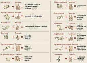 Совместимость антибиотиков и алкоголя: мифы и самые частые вопросы | stop-alko.info | яндекс дзен