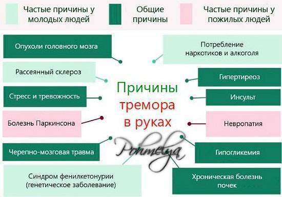 ✅ с похмелья немеют руки и ноги - ipraktica.ru