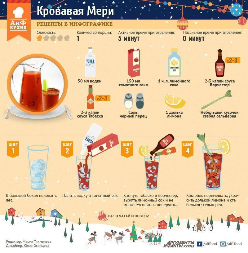 Пошаговый рецепт приготовления коктейля кровавая мери с фото