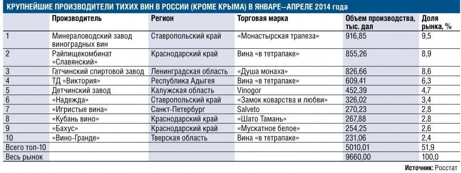 Международные эксперты выбрали лучшие российские вина