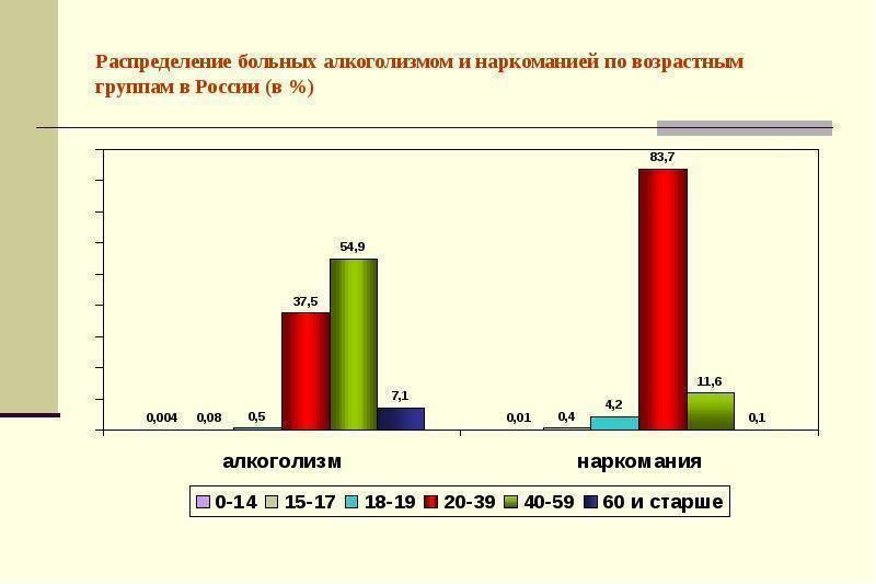 Пьянство в россии: причины появления и статистика