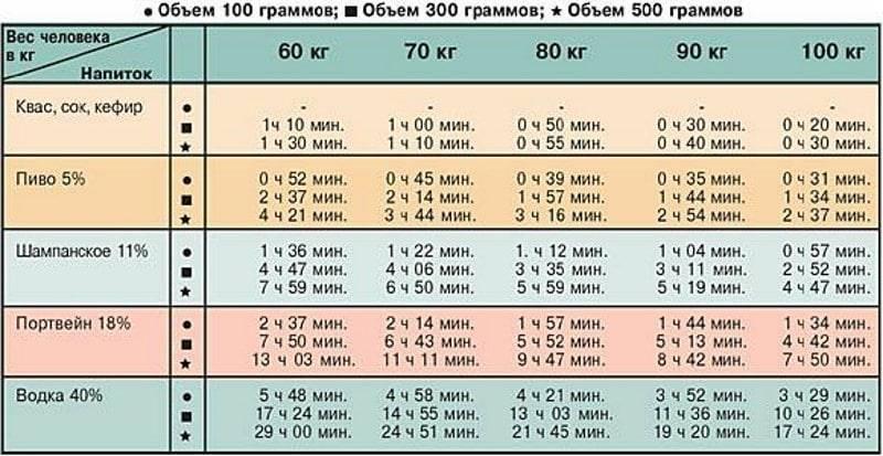 Сколько держится алкоголь в крови человека: таблица времени расщепления и выветривания