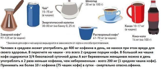 Отравление кофеином: симптомы и первая помощь