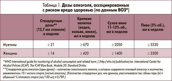 Можно алкоголь при варикозе - медицинский портал thai-medicine.ru