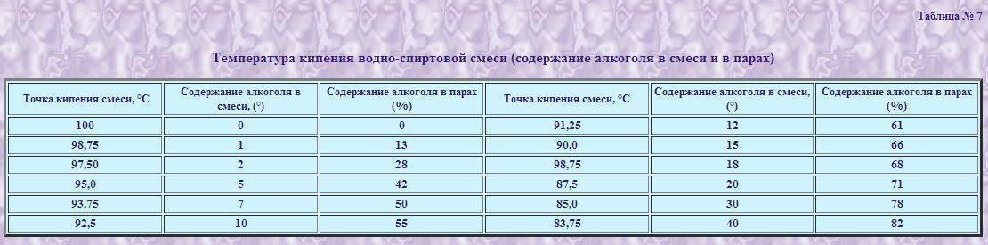 Температура перегонки браги: при какой температуре браги гнать самогон?