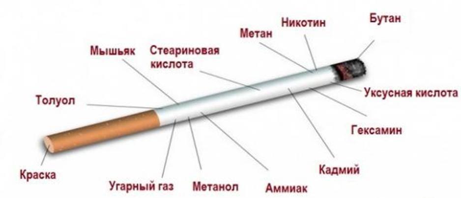 Содержание никотина в сигаретах: обзор производителей, статистические данные, сравнение
