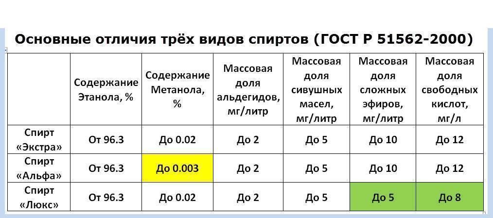 Классификация спирта: каких видов и сортов он бывает и какие марки этанола лучше использовать для производства водки
