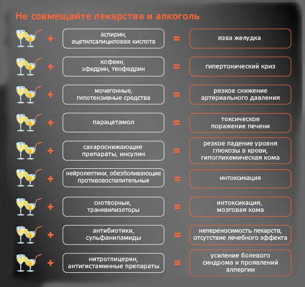 Совместимость диклофенака (мазь, таблетки, свечи) и алкоголя: возможные последствия для организма | medeponim.ru