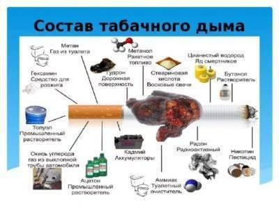 Прыщи от курения: могут ли быть высыпания от привычки и после отказа от нее