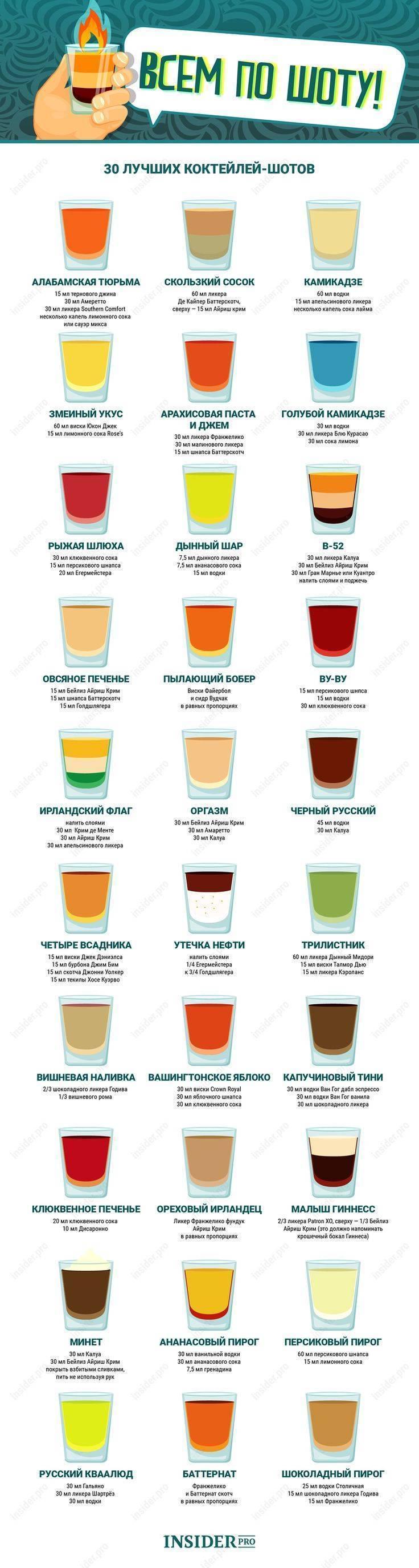 Виды коктейлей и способы их приготовления | кипр информ