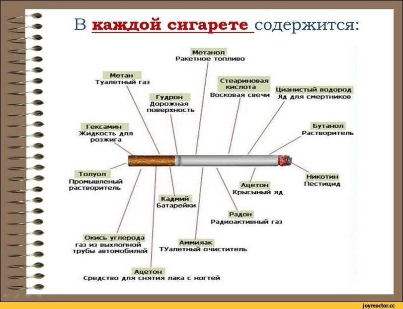 Сколько может быть никотина в одной сигарете