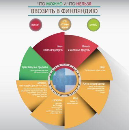 Актуальные таможенные правила россии 2020 года