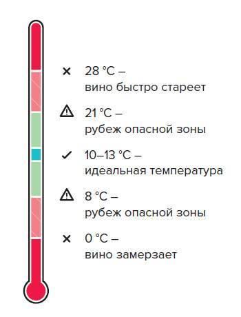 Температура подачи вина красного и белого: таблицы
