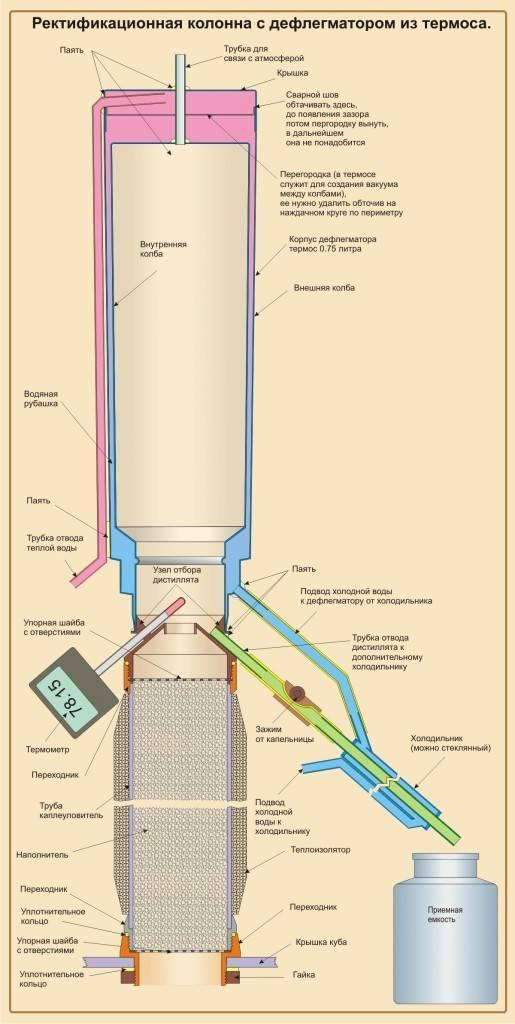 Ректификационная колонна: принцип работы, устройство, как сделать самогонный аппарат с колонной своими руками