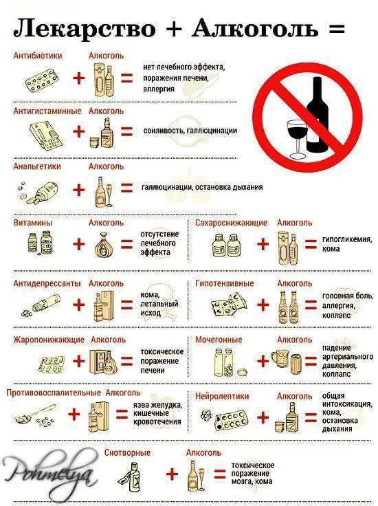 Алкоголь и противовирусные препараты