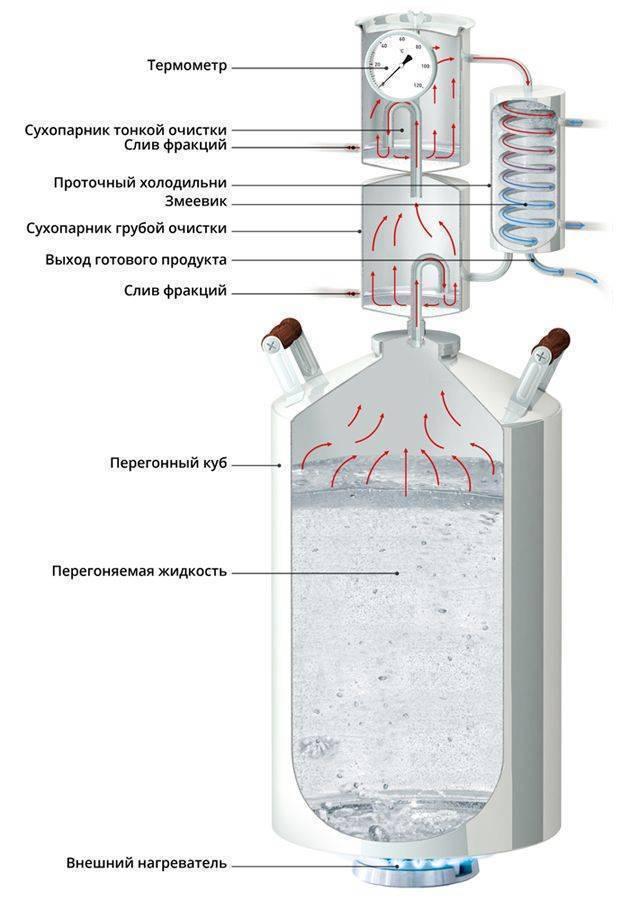 Метод габриэля для зерновых дистиллятов: суть, плюсы, минусы