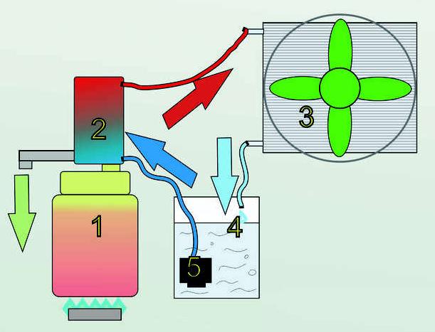 Автономное охлаждение для самогонного аппарата: виды, принцип работы