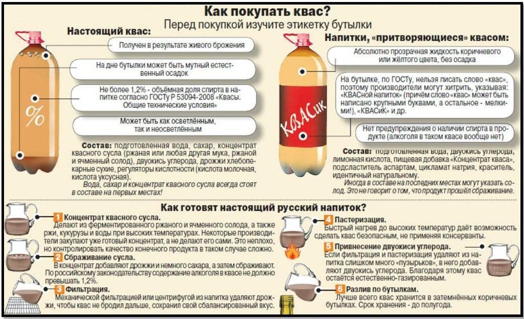 Квас из сусла: что такое квасное сусло, состав концентрата, как сделать в домашних условиях