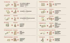 Совместимость фезама и алкоголя