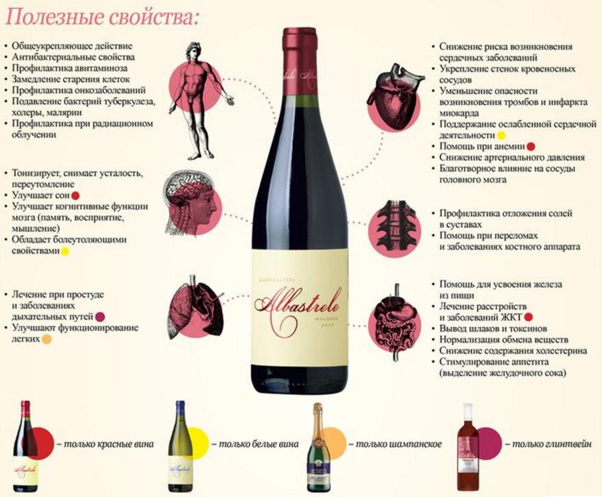 Красное полусладкое вино: польза и вред для сердца по данным [2018], в чем ? достоинства приема для мужчин и женщин | suhoy.guru