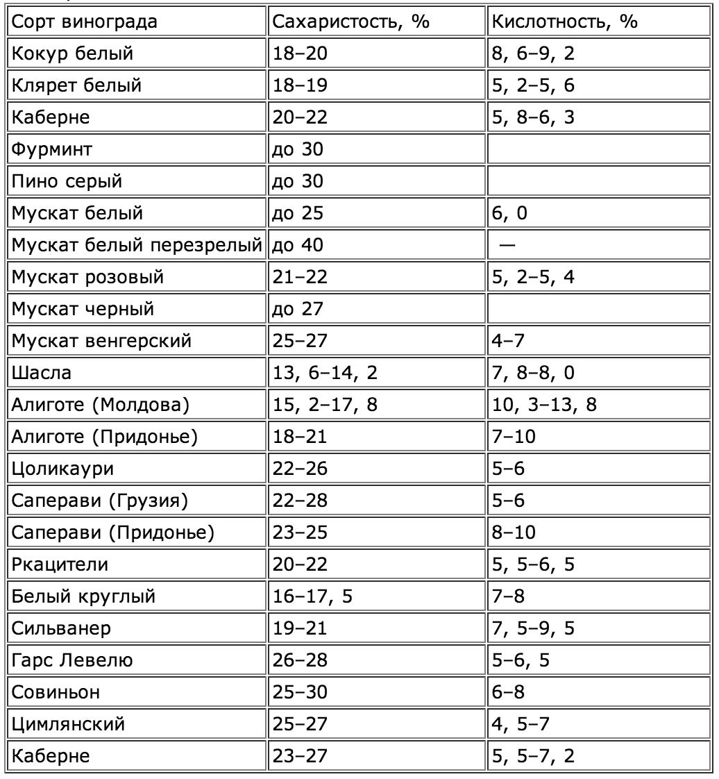 Сколько сахара содержится в винограде