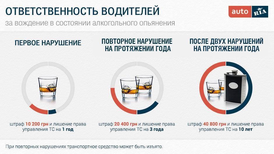 Лишение водительских прав за пьянку: чем грозит вождение в нетрезвом виде – наказание и отвественность водителя