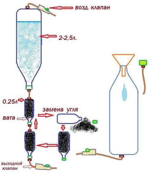 Угольный фильтр для самогона своими руками: как сделать?