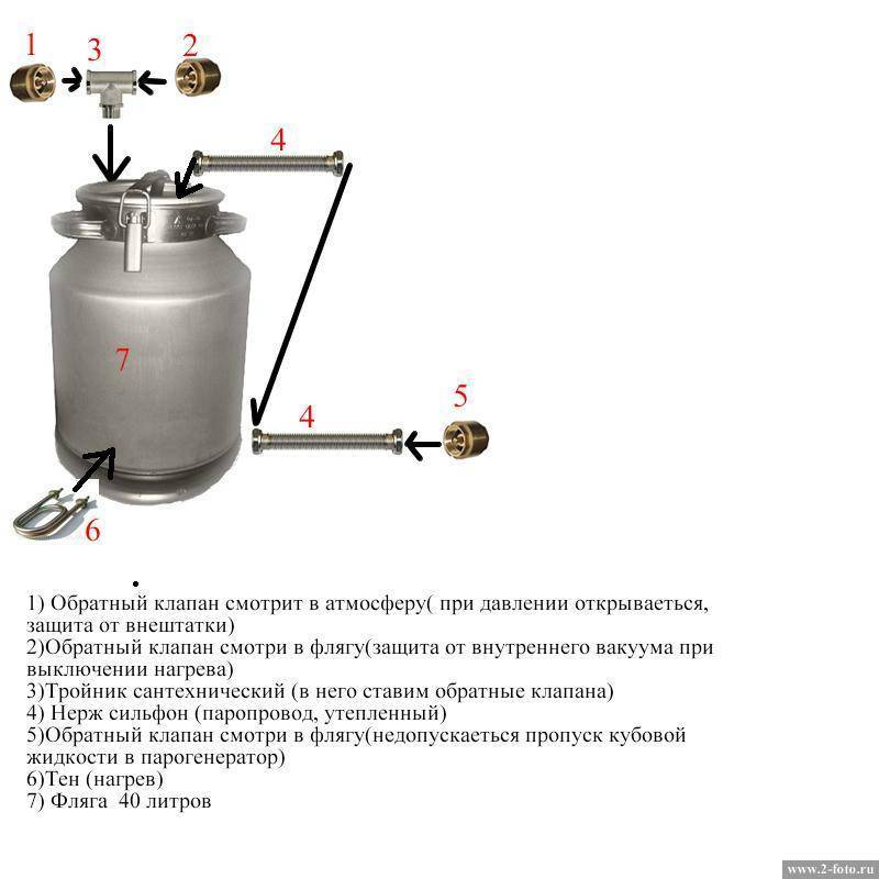 Самостоятельное изготовление парогенератора для самогонного аппарата. какие материалы нужно приготовить?   про самогон и другие напитки ?   яндекс дзен