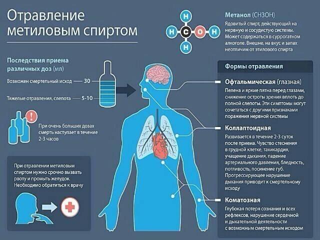 Отравление метиловым спиртом: симптомы, первая помощь и лечение