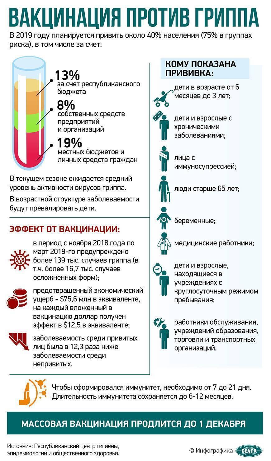 Прививка от гриппа и алкоголь совместимость отзывы - всё о здоровье