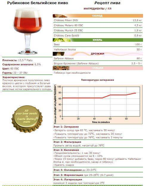 Как сварить классическое чешское пиво в домашних условиях | brodude.ru