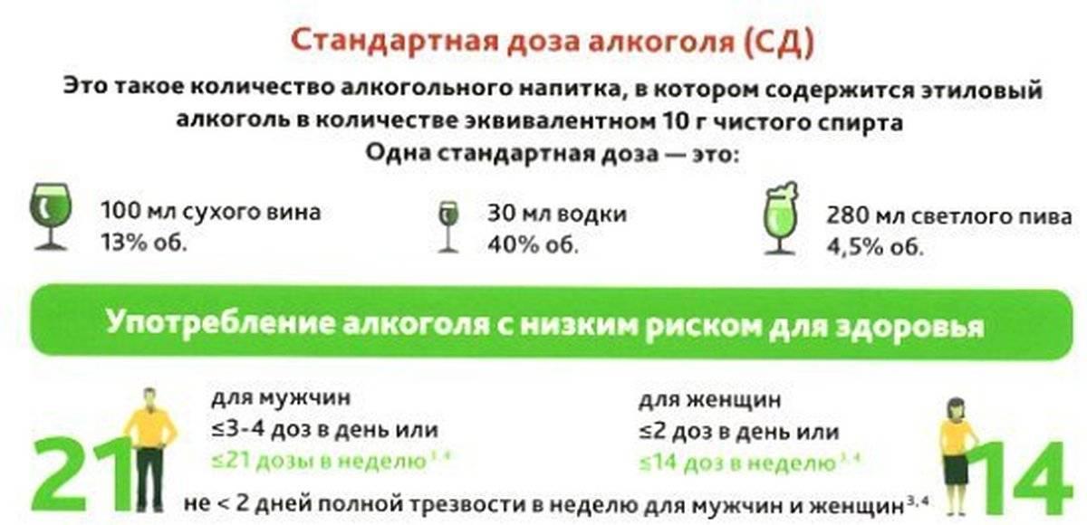 Как часто можно употреблять алкоголь