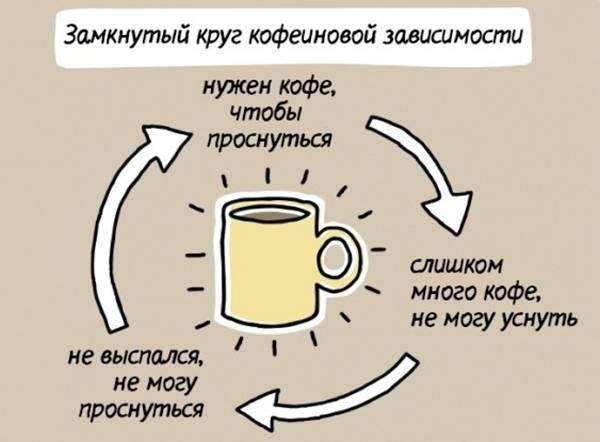 Отравление кофеином: какой вред может нанести кофе