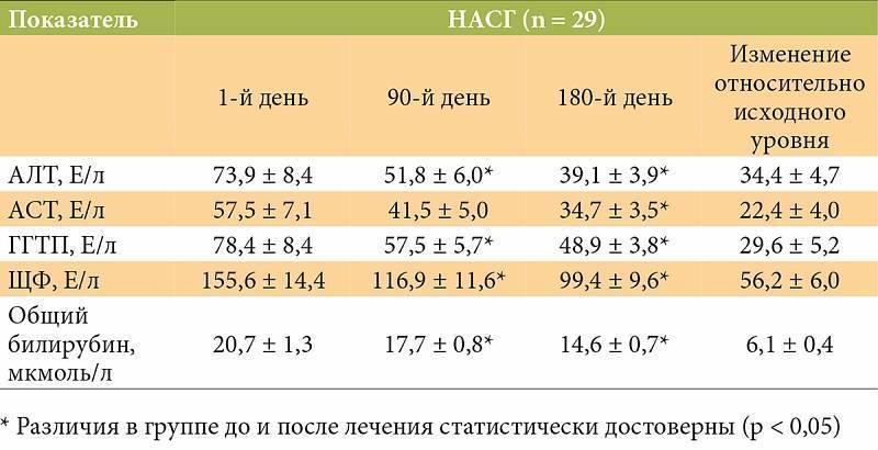 Диагностическая ценность показателей алт и аст при гепатите