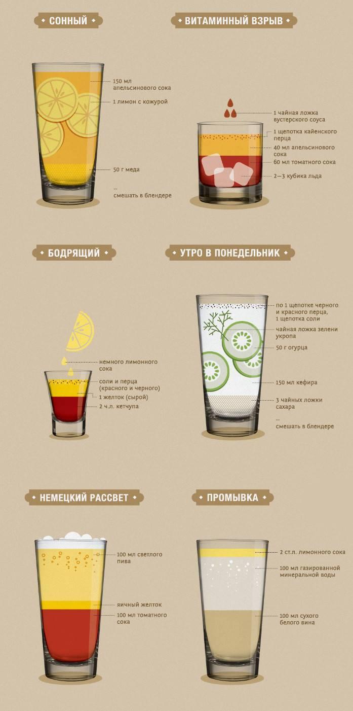 Лимон при похмелье - это один из самых активных борцов с токсинами ⛳️ алко профи