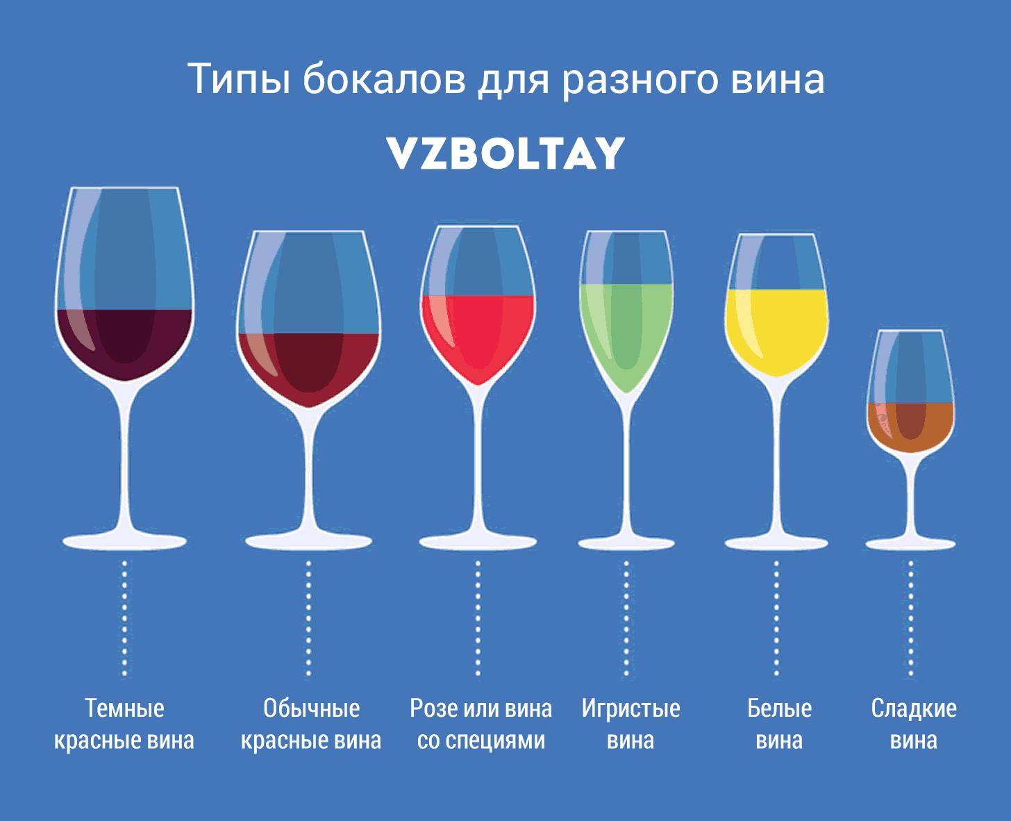 Винный этикет - как правильно пить вино