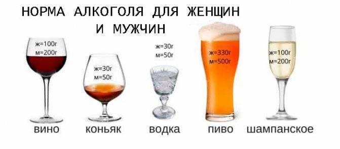 Когда можно употреблять алкоголь после удаления аппендицита