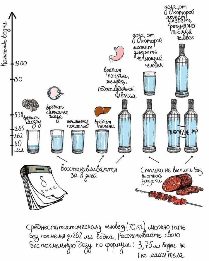 Какую дозу спиртного можно выпивать безопасно для здоровья