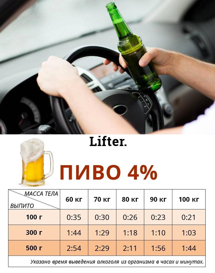 Сколько алкоголя в пиве