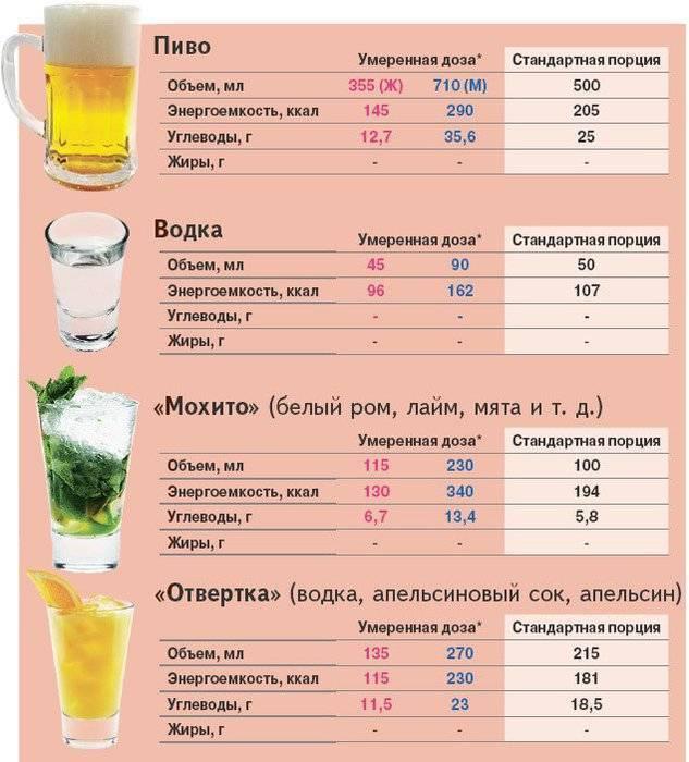 Диета дюкана можно ли алкоголь и какой вид спиртного разрешен