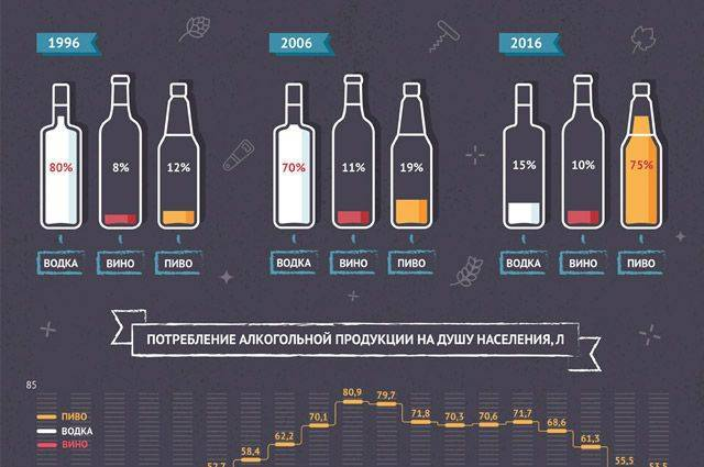 Несколько советов о том, как быстро опьянеть от пива, водки и других алкогольных напитков