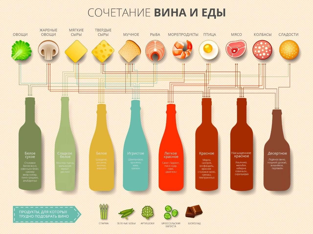 Какое вино подают к рыбе – правильные сочетания
