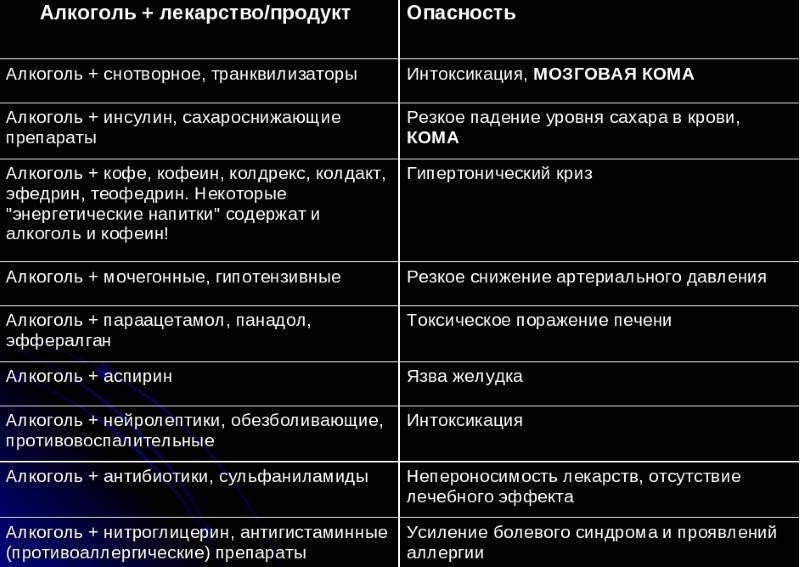 Лекарство для печени фосфоглив форте. фосфоглив и алкоголь, применение