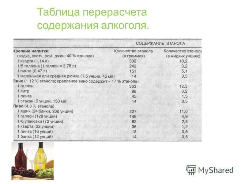 Сколько процентов алкоголя в квасе: промышленного и домашнего производства