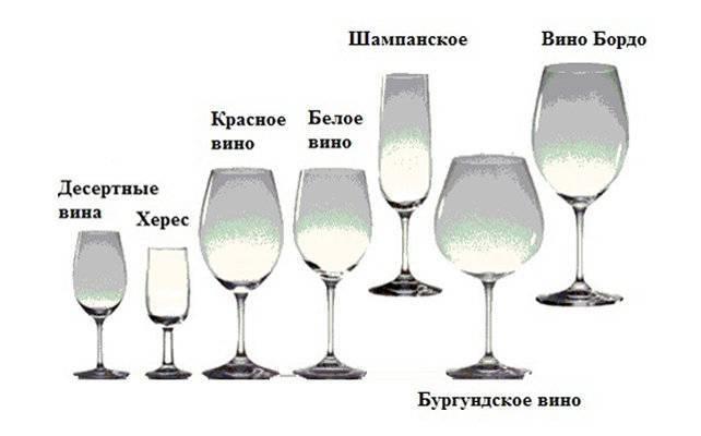 Бокалы для красного вина – формы, как выбрать, правильно держать и пить вино, уход за фужерами