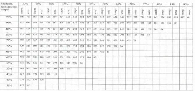 Калькулятор самогонщика: онлайн расчет важных параметров, разбавление водой, таблица, формула