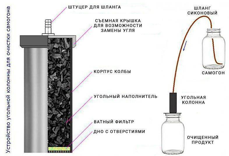 Угольная колонна для очистки самогона своими руками и фильтрация самогона в домашних условиях