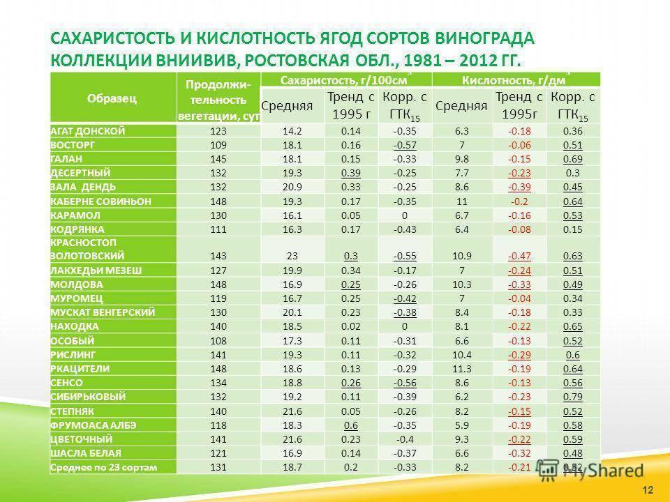Содержание сахара в винограде таблица. как использовать сахарометр и виномер | дачная жизнь