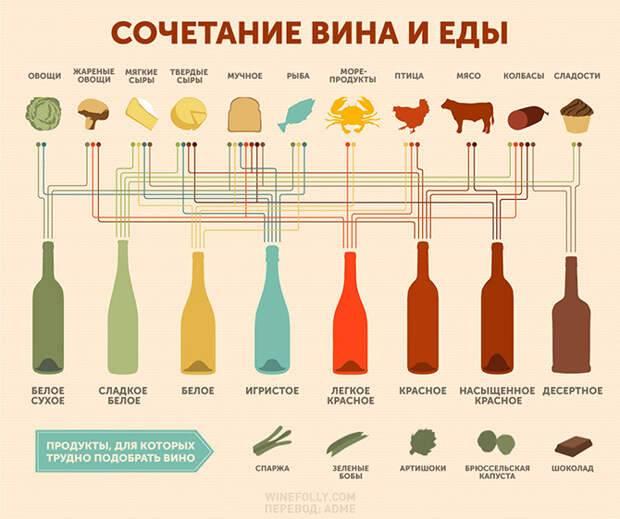 Какое вино подают к рыбе, к мясу ⛳️ алко профи